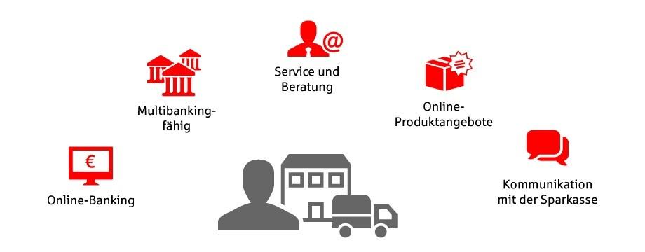 Online Banking Mit Fotouberweisung Kreissparkasse Fallingbostel In Walsrode